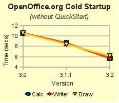 openoffice. org 3 .3