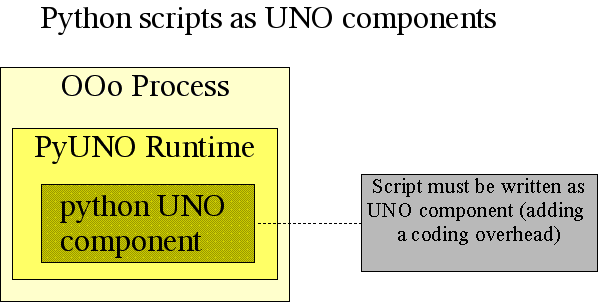 Python-UNO bridge